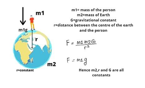 constant gravity